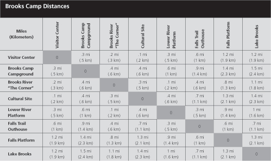Table showing distances between locations at Brooks Camp