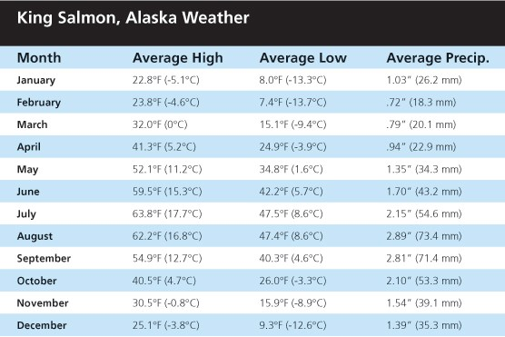 King Salmon, Alaska Weather
