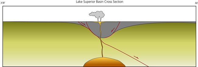 Lava lakes form during fissure type eruptions