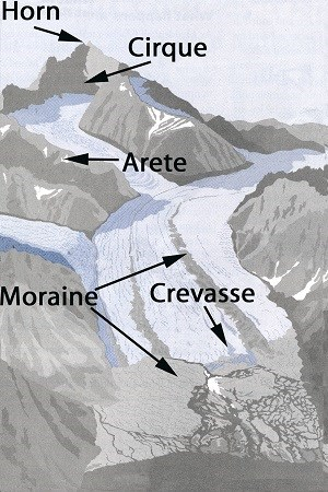 diagram of glacial landscape with parts labeled