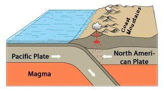 Illustration of tectonic motion of North American and Pacific plates under the Coast Mountains