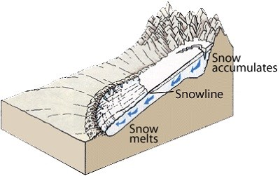 Cross section showing zones of snow melt, snow accumulation, and snowline