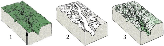 three cross sections of valley being carved deeper