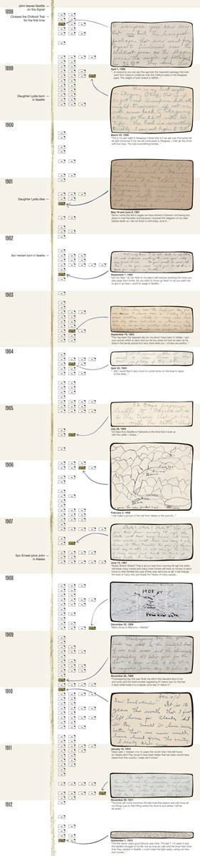 A timeline of letters Hielscher sent his family through the years, illustrated with excerpts