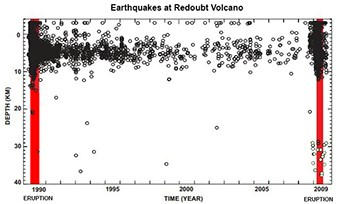 Graphic displaying the number of earthquakes at Redoubt Volcano between 1989 and 2010. graphic contains innumerable dots on a chart with most clustered around the 189/90 and 2009 eruptions of Redoubt Volcano.