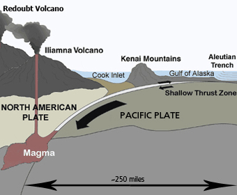 graphic showing how the Pacific Plate subducting beneath the North American Plate creates Iliamna and Redoubt Volcanoes.