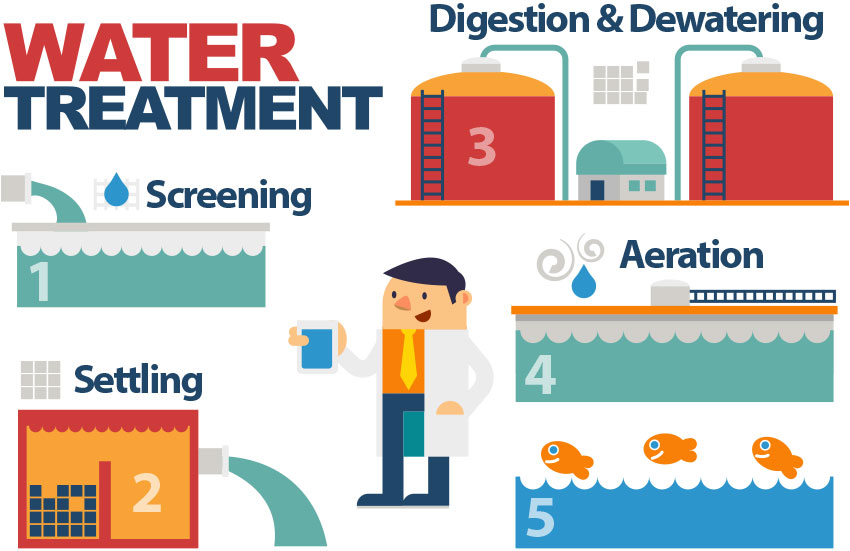A graphic shows the steps of wastewater treatment