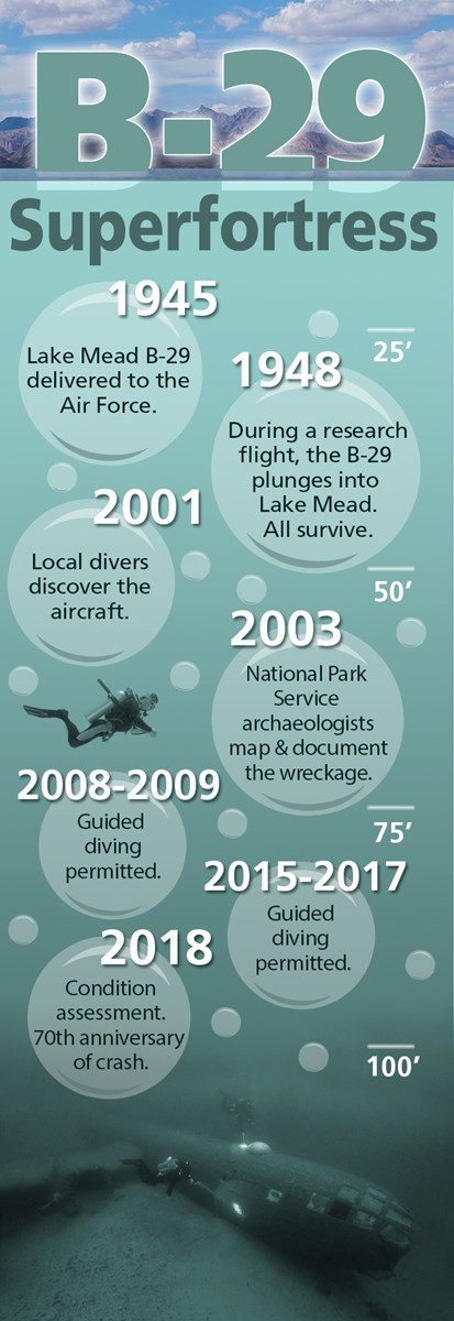 Inforgraphic displaying timeline for the history of the B-29 Superfortress plane. It also indicates the depth of the plane in the lake of just over 100 feet.