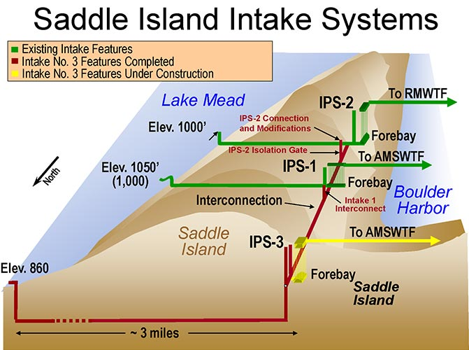 Saddle Island Intakes