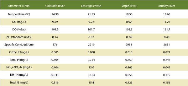 Lake Mead Overview table 3, detailing the lake's water quality.