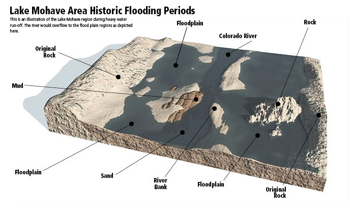 Lake-Mohave-Before-Impoundment-Flooded