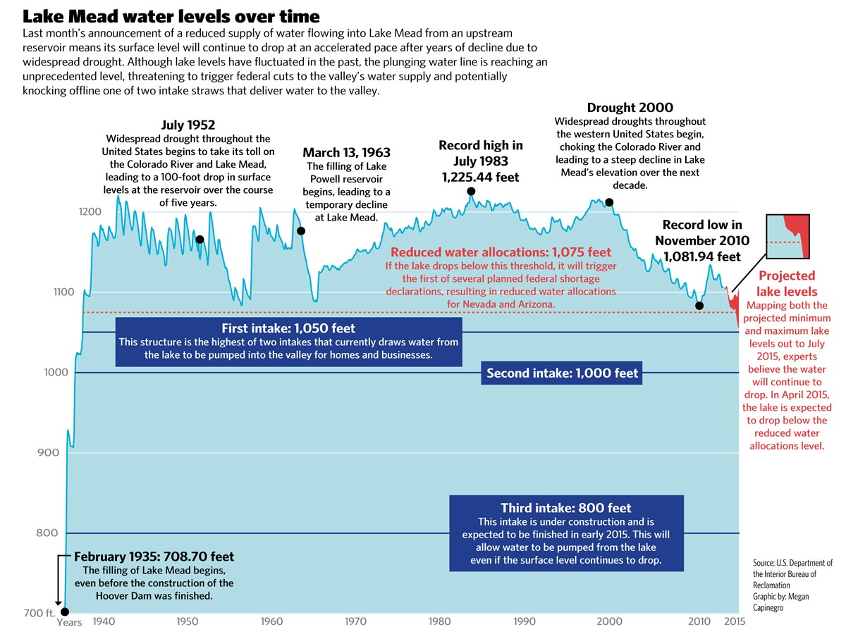 Lake Levels over Time