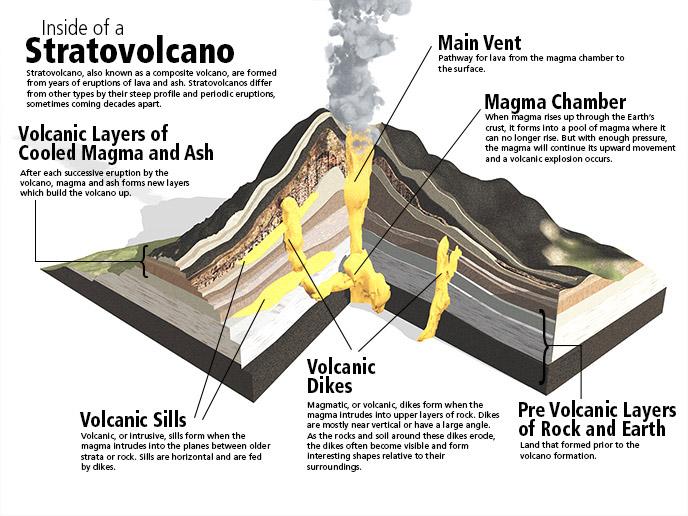 Inside Stratovolcano Diagram Trusted Wiring Diagram