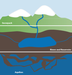 Graphic depicting water sources: snowpack, rivers and reservoirs, and aquifers
