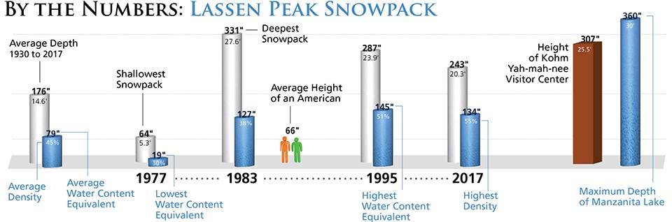 A graphic depicting snow depth records