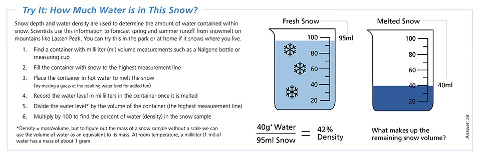 Text and images describing activity for measuring water content in snow