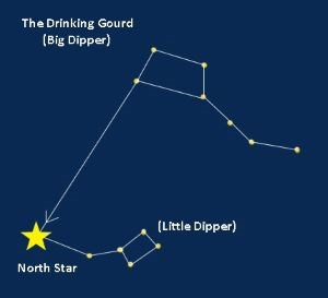 A graphic of the Big and Little Dipper and the North Star at the end of the Little Dipper handle.
