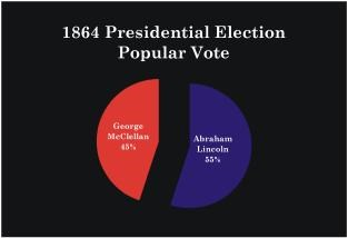 1864 Election Results