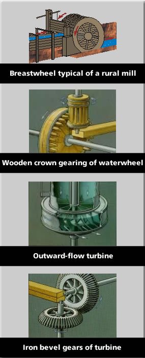 Graphic showing differences between waterwheels, wooden gearing, turbines and bevel gears
