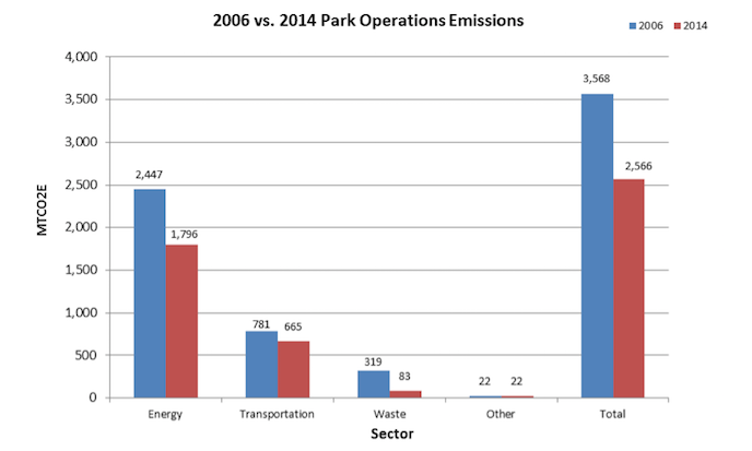 A bar graph shows the decreased change in emissions from 2006 to 2014 in the categories of energy, transportation, waste, other, and in total.