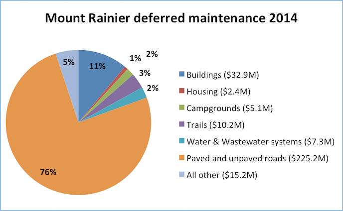 A pie chart showing the percentages of Mount Rainier deferred maintenance in 2014 for different categories: buildings (11%), housing (1%), campgrounds (2%), trails (3%), water & wastewater systems (2%), paved & unpaved roads (76%), and all other (5%).