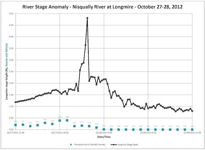 The Story Of An Hour Plot Diagram: Small glacial outburst flood occurs on Mount Rainier - October 27 ,Chart