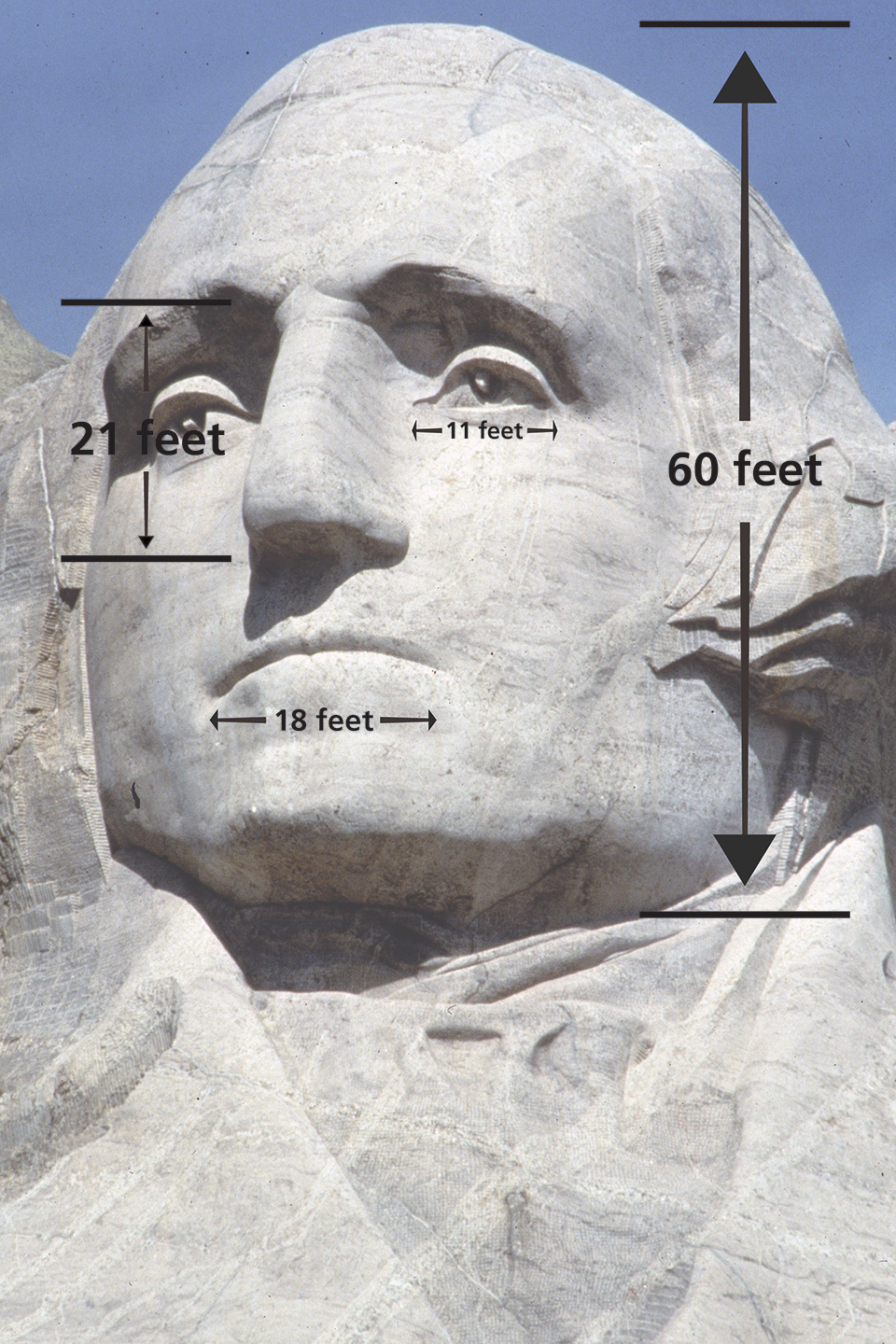 How Big Are The Heads? - Mount Rushmore National Memorial (U.S. ...