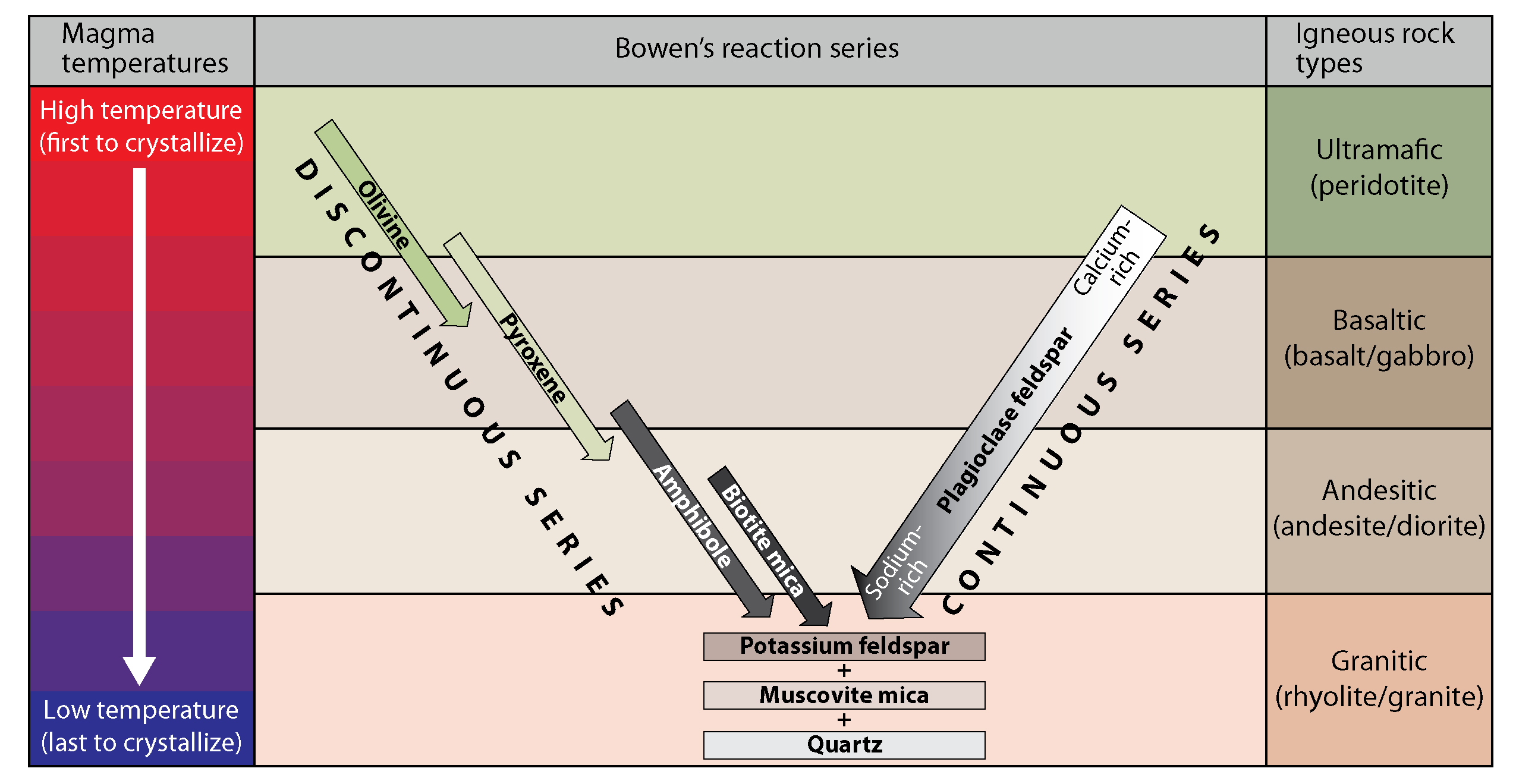 in the early 1900's n  l  bowen determined that different minerals  crystallize at different temperatures during the