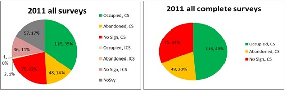 Graph displays survey results for 2011: a) number and proportion of units that showed signed of marmots that had complete (CS) and incomplete (ICS) surveys, and b) number and proportion of units that had signs of marmots for complete surveys only.