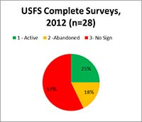 Pie chart of USFS surveys