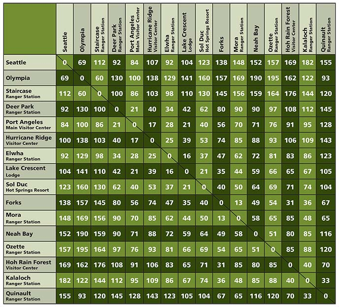 Times Tables Chart 1 12: Getting Around - Olympic National Park (U.S. National Park Service),Chart