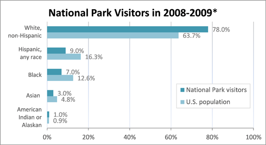 A graph showing national park visitors were largely White, non-Hispanic from 2008 to 2009 at 78 percent