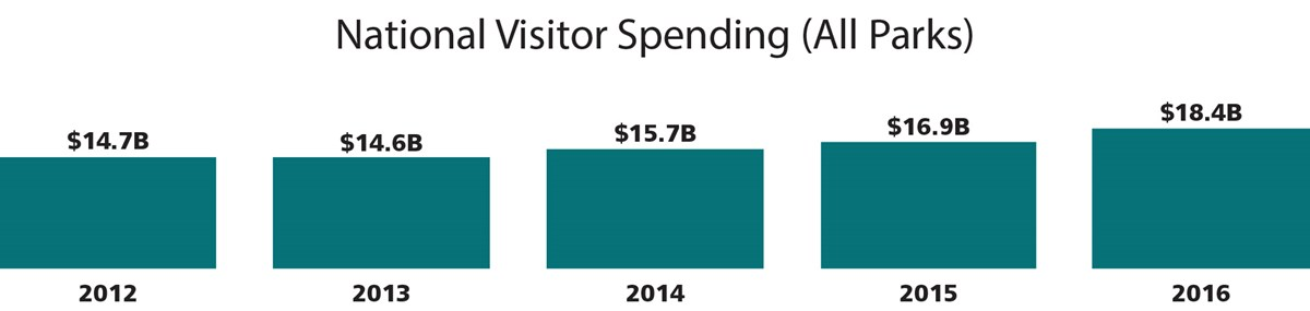 This graph shows national spending by visitors, from 2012 to 2016. Data is in text above.