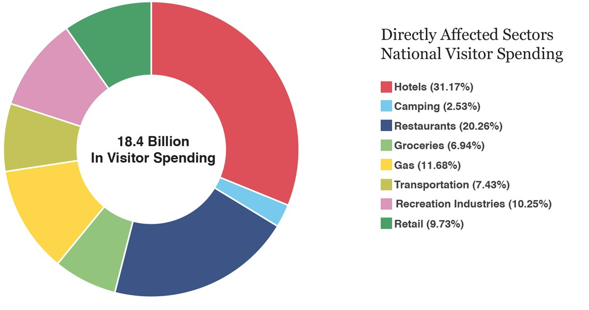 National Visitor Spending Circle Graph 1