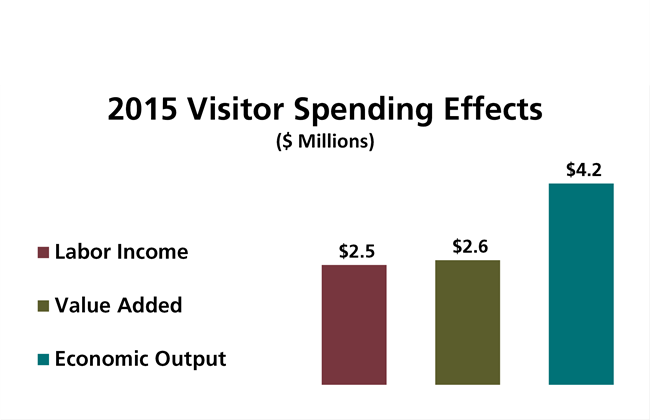 Visitor Spending 2015 Graph