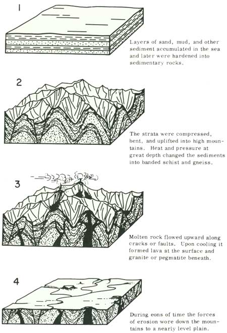 sedimentary rock layers diagram coloring coloring pages