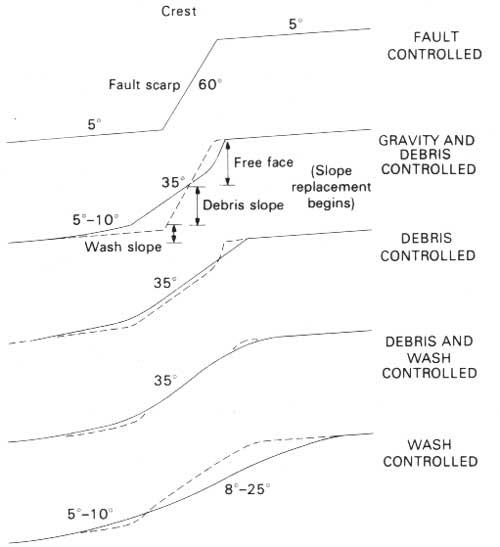 USGS: Late Quaternary Faulting Along the Death Valley-Furnace ...
