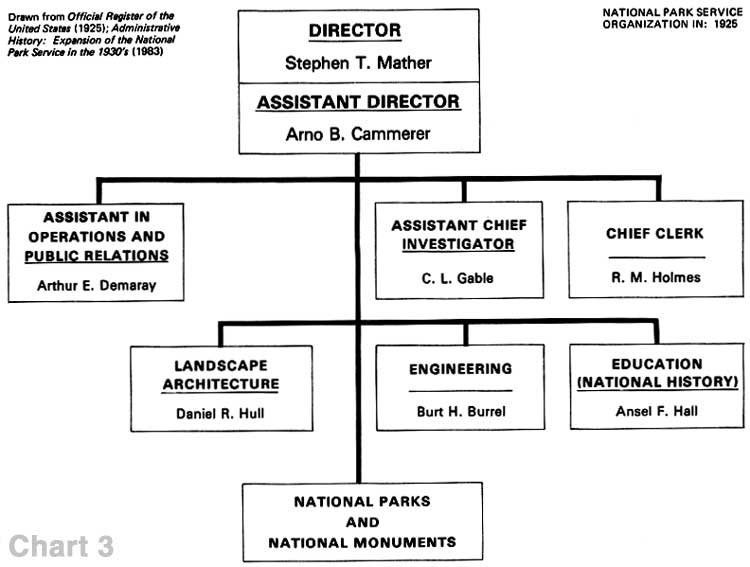 Organizational Structure in Public Administration (Research Essay Sample)