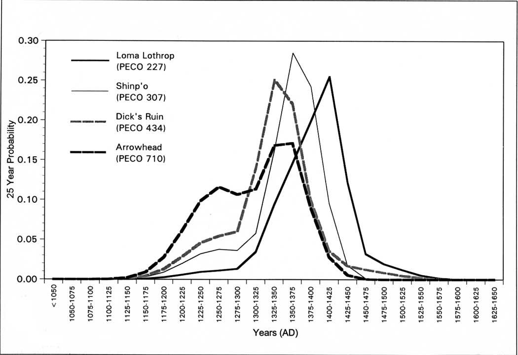 4.12 Twenty-five year probabilities for Loma Lothrop (PECO 227), Shin'po  (PECO 307), Dick's Ruin (PECO 434), and Arrowhead (PECO710)
