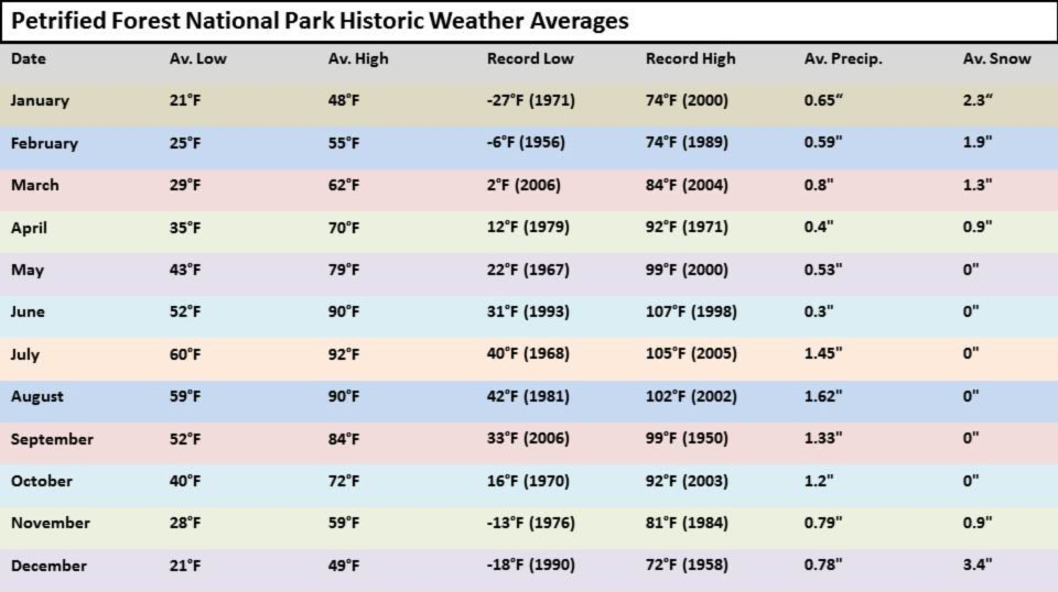 PEFO historic weather averages