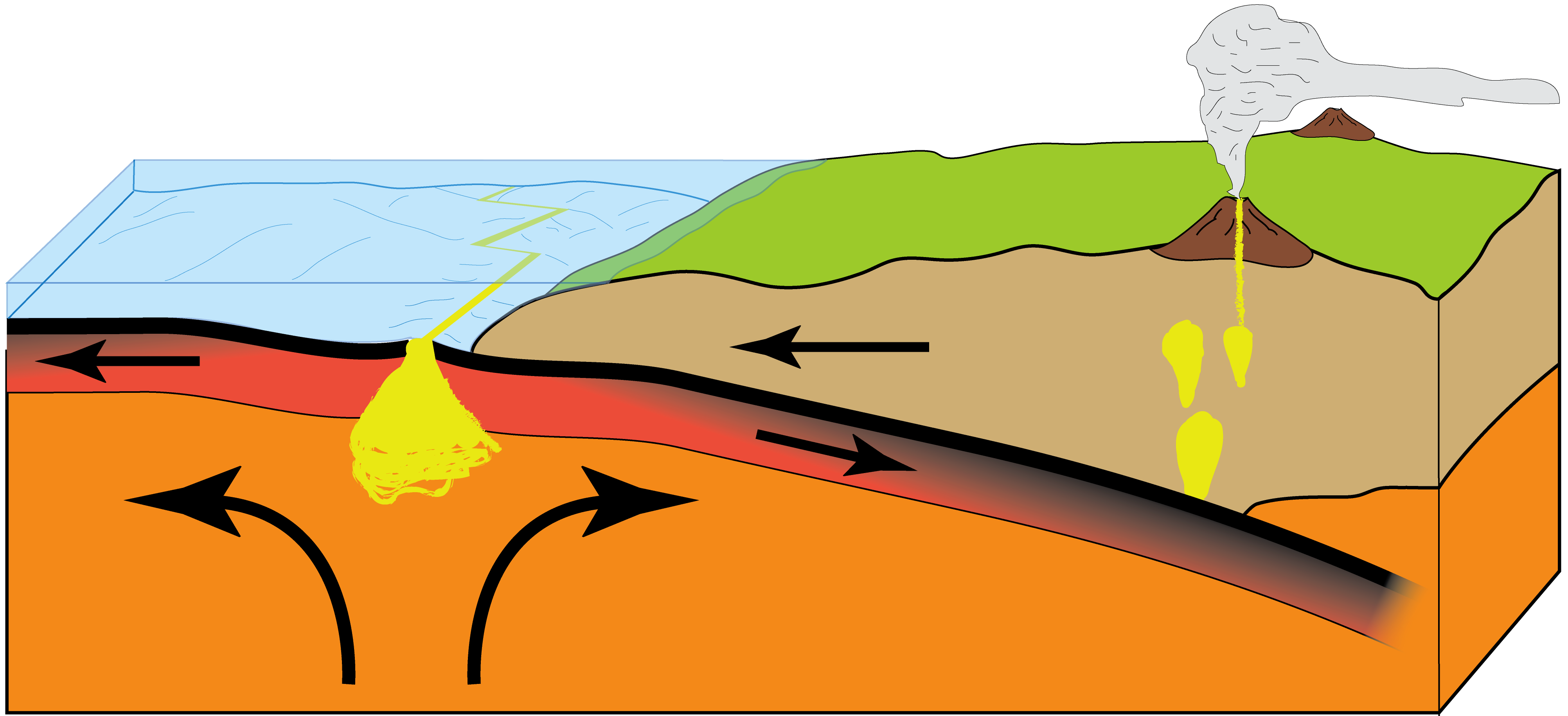 Diagram of plate subduction