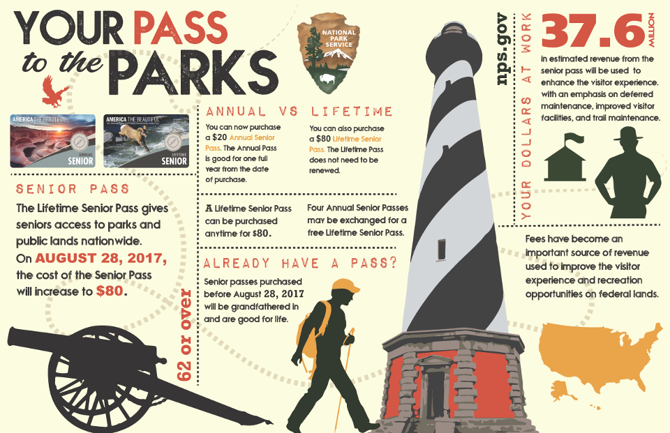 Senior Pass Infographic describing increase to senior pass cost to $80.