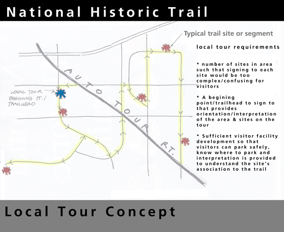 Local Tour concept map with handrawn roads and points of interest drawn in, a black banner that says: National Historic Trail, and text explaining local tour requirements.