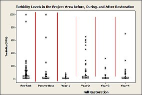 Figure 1. Average, median, and other summary statistics for turbidity in the Project Area Pre-Restoration, during Passive Restoration, and in the first four years of Full Restoration. (Click here to download a 88 KB PDF of this chart).
