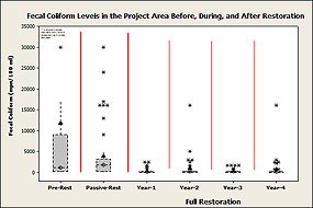 Figure 4. Average, median, and other summary statistics for fecal coliform concentrations for the Project Area Pre-Restoration, during Passive Restoration, and in the first four years of Full Restoration. (Click here to download a 99 KB PDF of this chart).