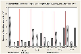 Figure 5. Percent of samples above Total Ammonia concentration detection limits for Study Areas Pre-Restoration, during Passive Restoration, and in the first four years of Full Restoration. (Click here to download a 114 KB PDF of this chart).