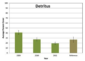 Graph: Figure A7. Percent cover of detritus in each assembly plot between 2009 and 2011 in the Restoration Project Area as compared to the Reference Site. (Click on this image to download a 81 KB PDF of this chart.)