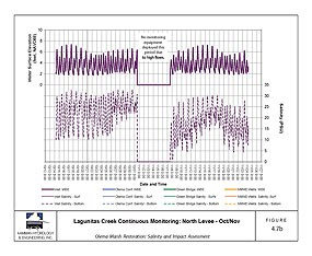 Figure 5: Change in Salinities and Water Levels at northern portion of Lagunitas Creek in Project Area (Click here to download Figure 5 as a 407 KB PDF file)