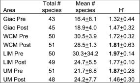 Table 1. Total number of species found at each sampling area (out of a total possible 52 species), and the mean number of species found at each sampling site (+1 SD). H' is the mean Shannon Biodiversity Index value for each area (+1 SD). Click on this image to view a full size version of this table (66 KB PDF).