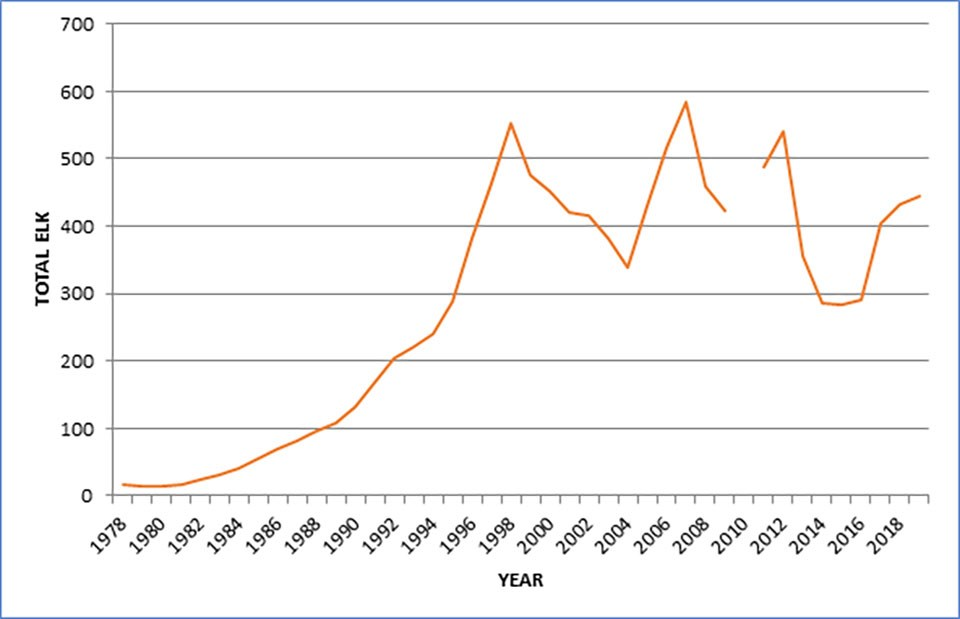 A line chart showing the annual population of tule elk on Tomales Point from 1978 to 2019. The population gradually increases from 10 elk in 1978 to about 550 in 1998. Since 1998, the population has fluctuated between 290 and 570.